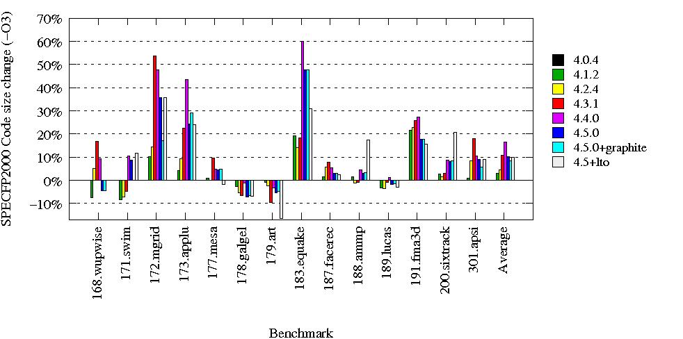 gcc spec2000  releases comparison on x86